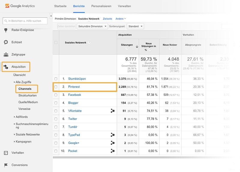 Pinterest für Blogger: So findest du die Zugriffe über Pinterest in Google Analytics