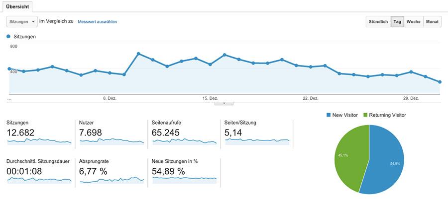Blog-Beispiel-Statistik