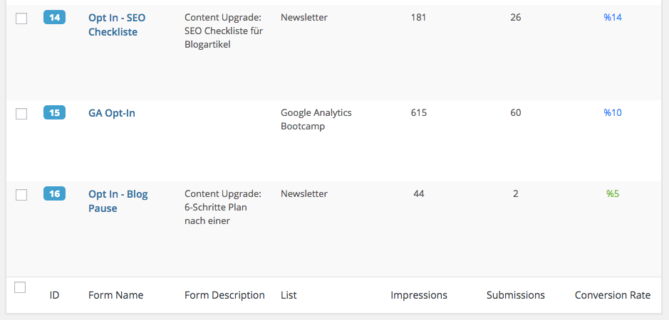 Wordpress Plugin: Easy Forms for Mailchimp - Statistiken