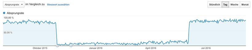Google Analytics Stolperfalle: Doppelte Installation