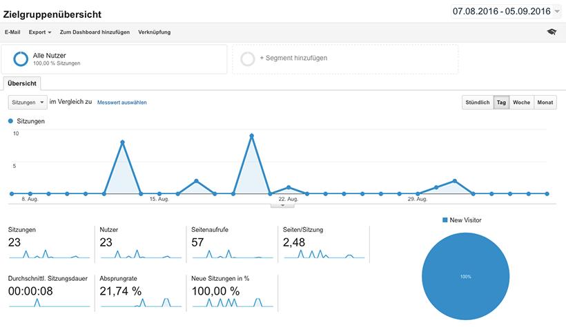 Google Analytics Stolperfalle: Ghost & Referrer Spam