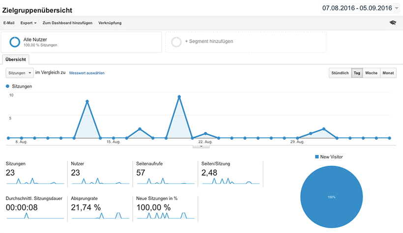 Google Analytics Stolperfalle: Ghost & Referrer Spam