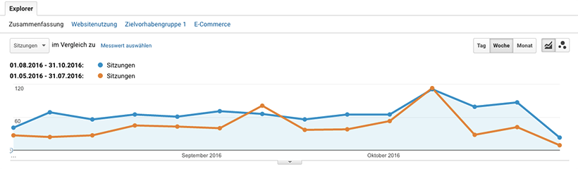 Online Marketing Trends: Beispiel Statistikvergleich in Google Analytics