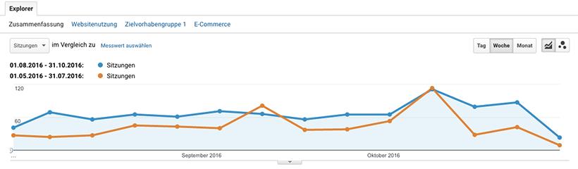 Online Marketing Trends: Beispiel Statistikvergleich in Google Analytics