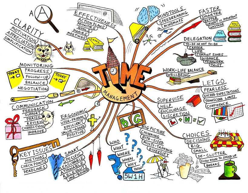 Beispiel: Brainstorming für Mindmap
