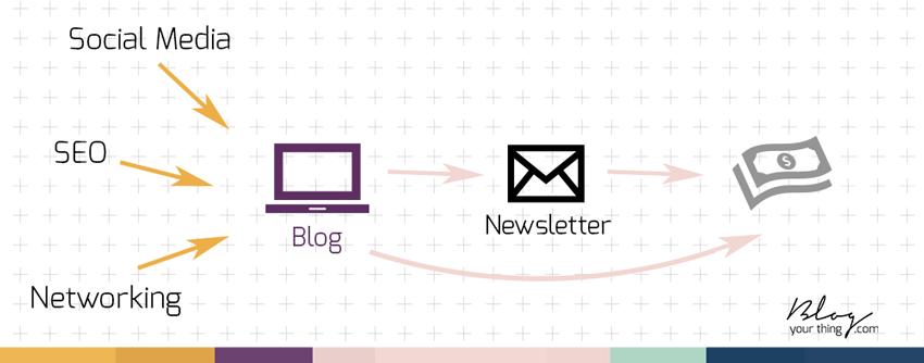 Kunden gewinnen mit deinem Blog: so spielen deine 3 wichtigsten Mitarbeiter zusammen.