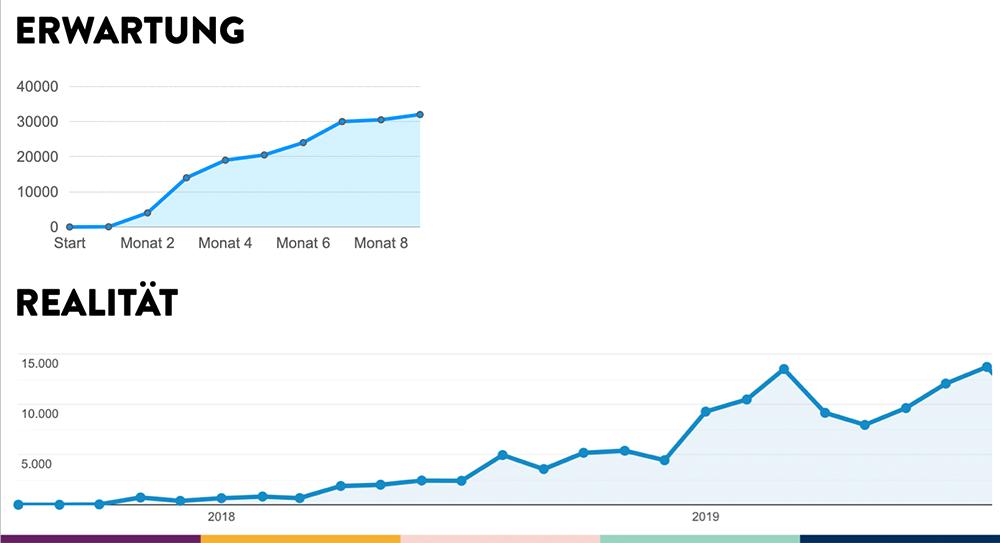 Erfolgreich bloggen? Wie wir uns das Blog Wachstum beim Blog Start vorstellen und wie es tatsächlich aussieht
