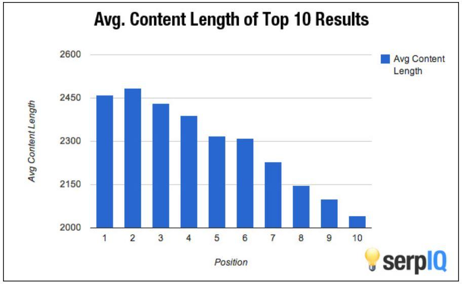 Durchschnittliche Content-Länge abhängig von der Google Position