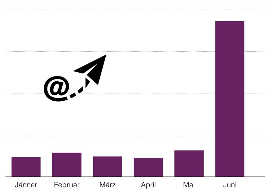 Vorteile eines Online-Kongresses: du kannst schnell neue Newsletter Abonnenten gewinnen