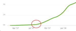 Screenshot: So effektiv ist ein Newsletter-Formular bei deinen Blogartikeln