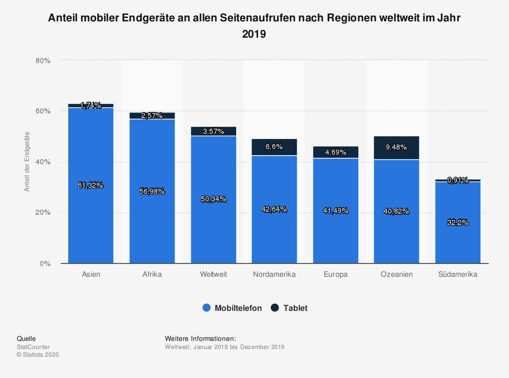 Statistik: immer mehr Leser konsumieren das Web am Smartphone