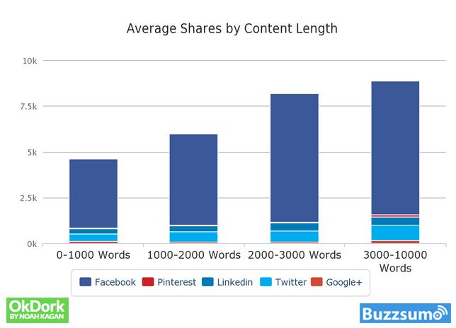 Durchschnittliche Shares nach Artikellänge