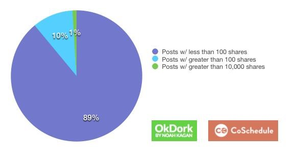 Häufigkeit der Shares von Blogartikel