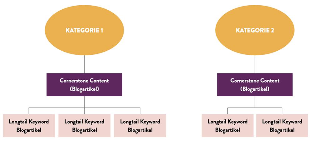 Cornerstone Content - Aufbau für den Blog