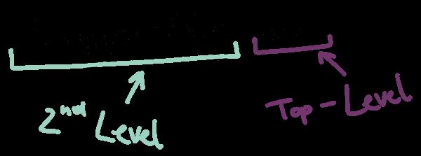 Blogging Glossar: Top-Level Domain und Second-Level-Domain