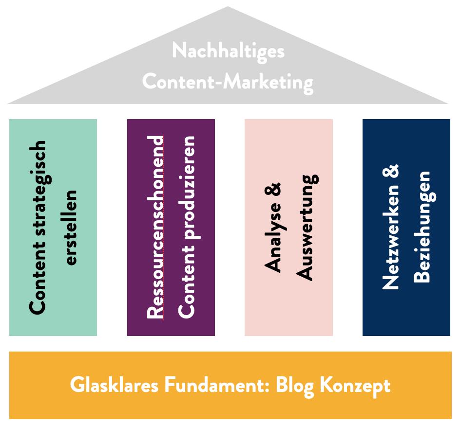 Wie du mit nachhaltigem Content-Marketing leichter & laufend Kunden gewinnst - Konzept