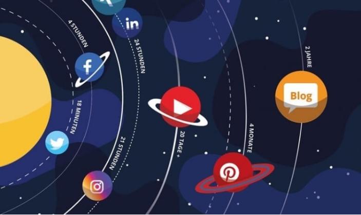 Wie du mit nachhaltigem Content-Marketing leichter & laufend Kunden gewinnst - Wie lange lebt mein Content